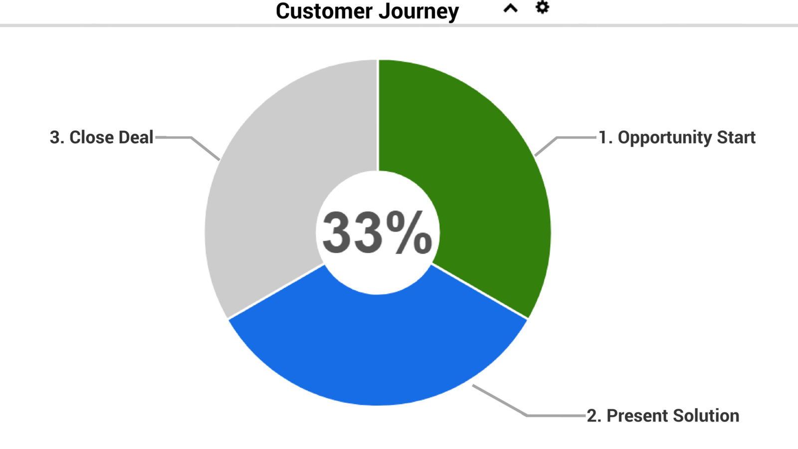 Pie chart for customer journey map progress.