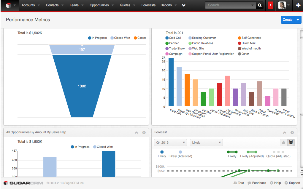 Image result for sugarcrm dashboard
