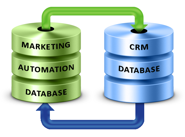 Act-On Marketing Automation has a seamless and deep integration with SugarCRM.