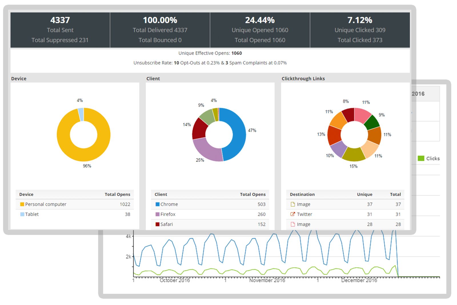 Act-On email marketing campaign performance monitoring.